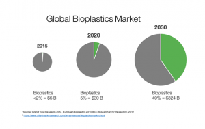 global bioplastic market