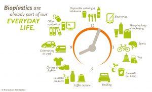 Bioplastics- Top 5 Commercial Uses